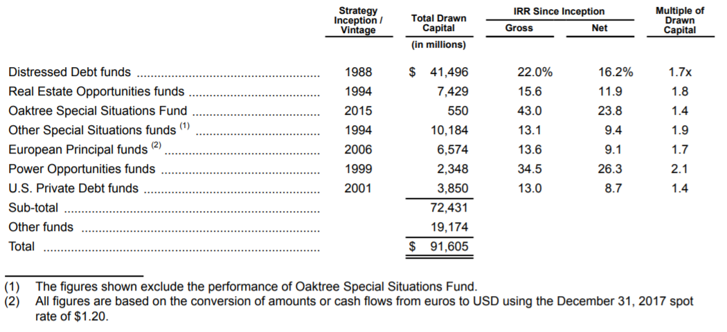 Oaktree funds historical IRR