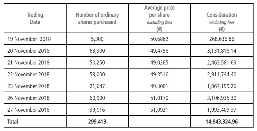 EXOR november share repurchases