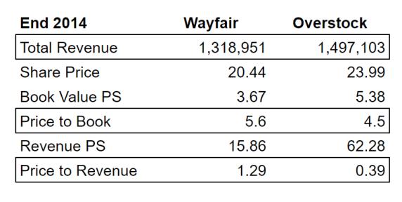 Overstock Wayfair 2014
