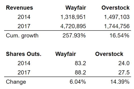 Overstock Wayfair Growth