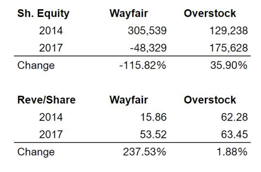 Overstock Wayfair Rev per share